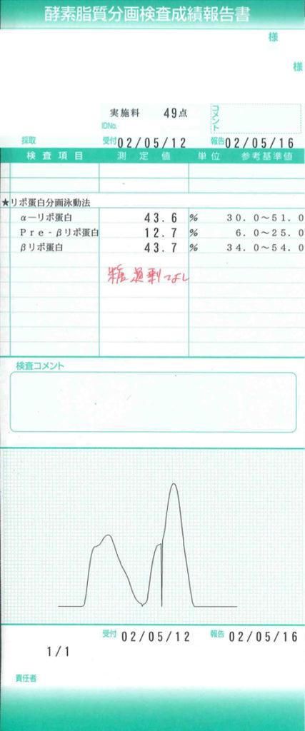 血液検査 検査成績報告書 酵素脂質分画検査成績報告書 甲状腺機能検査成績報告書 胃がんリスク層別化検査(ABC分類)報告書